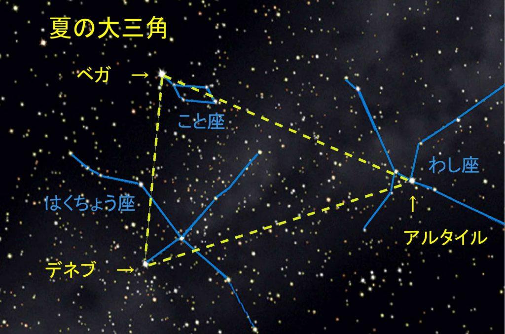 出典:http://www.sendai-astro.jp/nishikouen/photo/con_album/con_sum/images/su_sankaku_i.jpg
